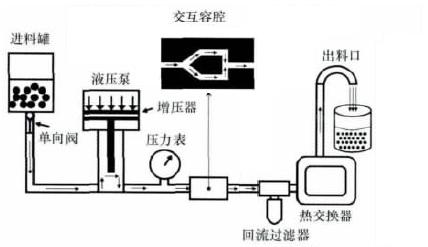 微射流高压均质机结构示意图.png