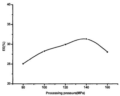 处理压力大小对维生素纳米脂质体包封率的影响.png