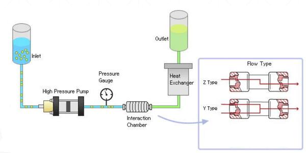 微射流高压均质机工作原理示意图.png