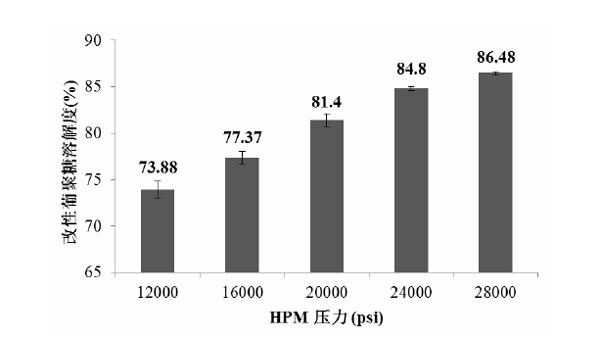 不同 HPM 压力改性后酵母 β-葡聚糖的溶解度