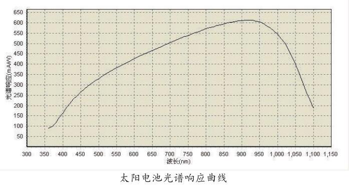 太阳电池光谱响应曲线.jpg