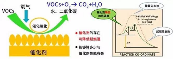 天造环保解析:VOCs废气治理催化燃烧催化剂知多少