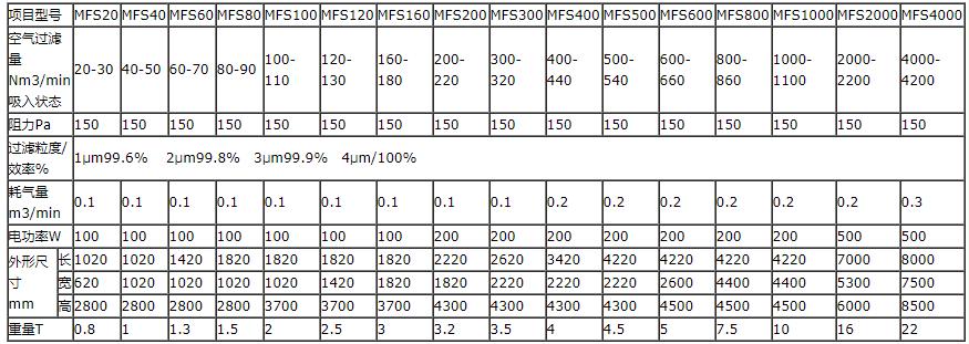 布袋除尘器的参数表
