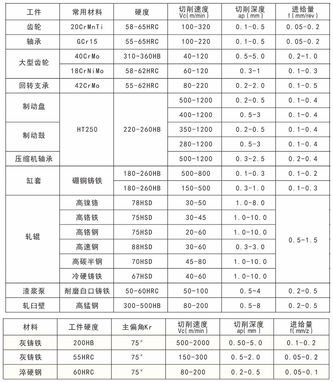 CBN推薦切削參數_副本.jpg